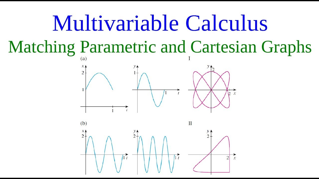 Example of Parametric equations  Matching Graphs