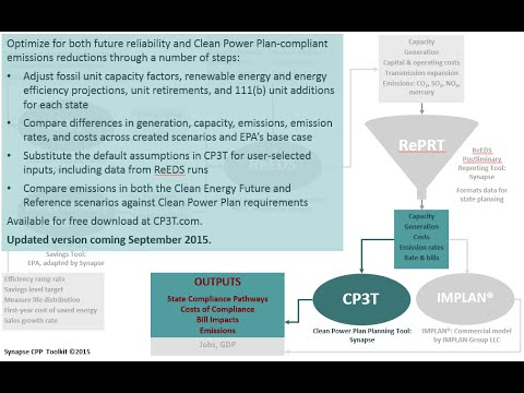 Updates to Synapse's Clean Power Plan Planning Tool CP3T