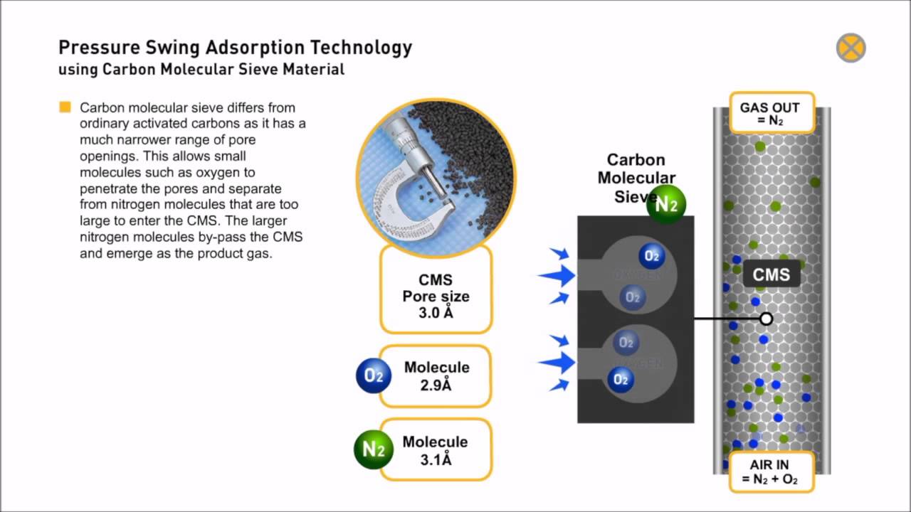 Carbon Molecular Sieve  Produce Nitrogen from Compressed air (Animation)