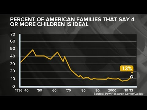 "American Families Are Shrinking vs. Fewer ""Middle"" Children"