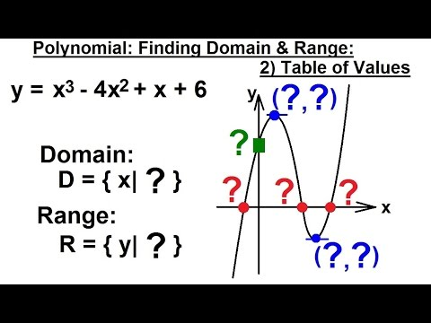 PreCalculus 3: Graphing Polynomial & Rational Fcts (20 of