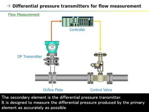 2. Pressure Transmitter (DPharp Series) - Overview -