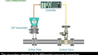 2. Pressure Transmitter (DPharp Series) - Overview -