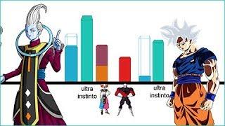 Explicación: Goku Migatte no Gokui forma final puede derrotar a Wiss? - Dragon Ball Super