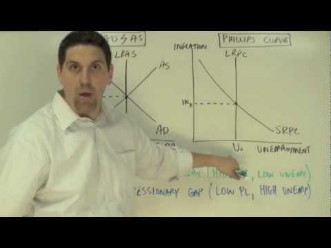 Macro Unit 3, Question 13: The Phillips Curve