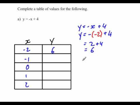 Completing a table of values youtube for X and y table of values
