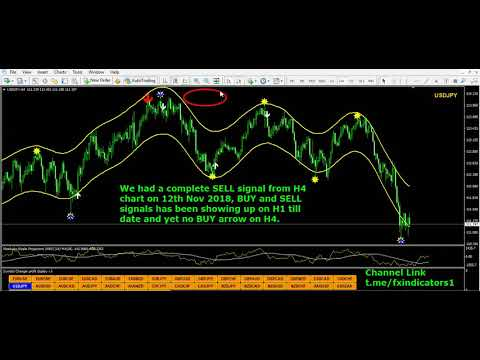 Classic Indicator Analysis Part1 Youtube