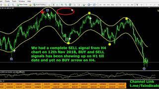 Classic indicator Analysis Part1