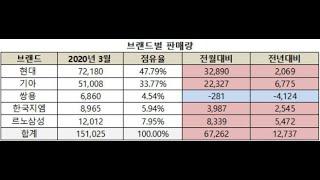 3월 국산차 판매 순위..XM3 vs 트레일블레이저 승…