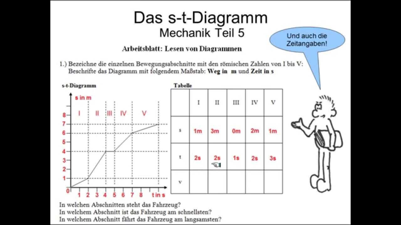FC Physik 06 s t Diagramm - YouTube