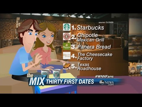Online Video Dating Spikes As People Seek Romantic Connection During Quarantine from YouTube · Duration:  2 minutes 57 seconds