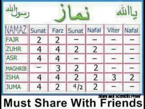 5 time prayers(Namaz) with complete details about rakats,Sunnat,furd,nafel  etc   On Islamic World