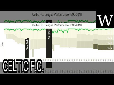 CELTIC F.C. - WikiVidi Documentary