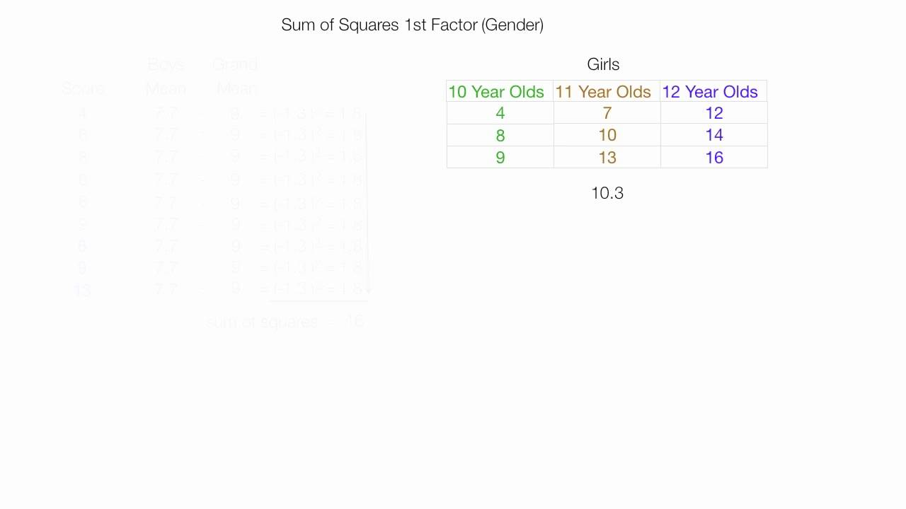 How to Calculate a Two Way ANOVA (factorial analysis)