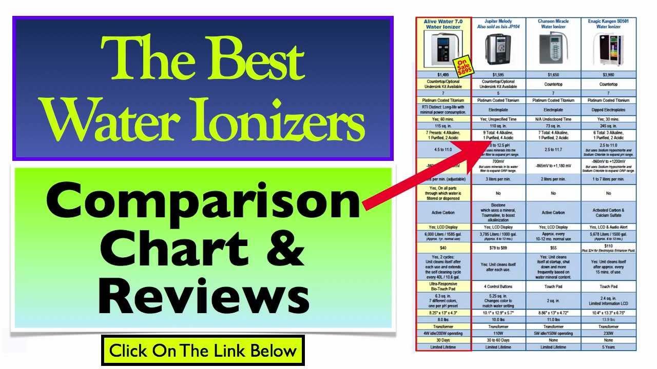 Best water ionizers also youtube rh