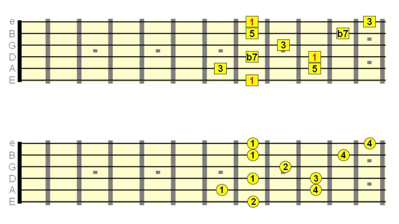 8 Guitar Scales To Use Over Dominant 7th Chords Youtube
