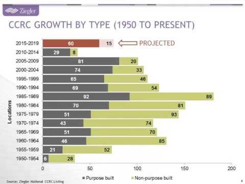 The Evolving Senior Living Industry