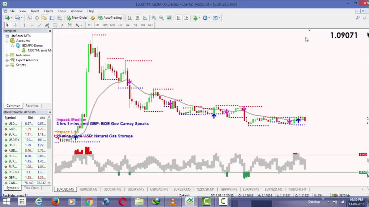 metatrader 4 tutorial for beginners pdf