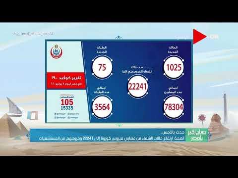 صباح الخير يا مصر - الصحة: ارتفاع حالات الشفاء من مصابي فيروس كورونا إلي22241 وخروجهم من العزل  - نشر قبل 16 ساعة