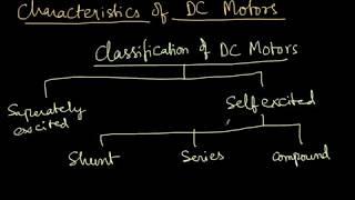 Characteristics of DC Motors