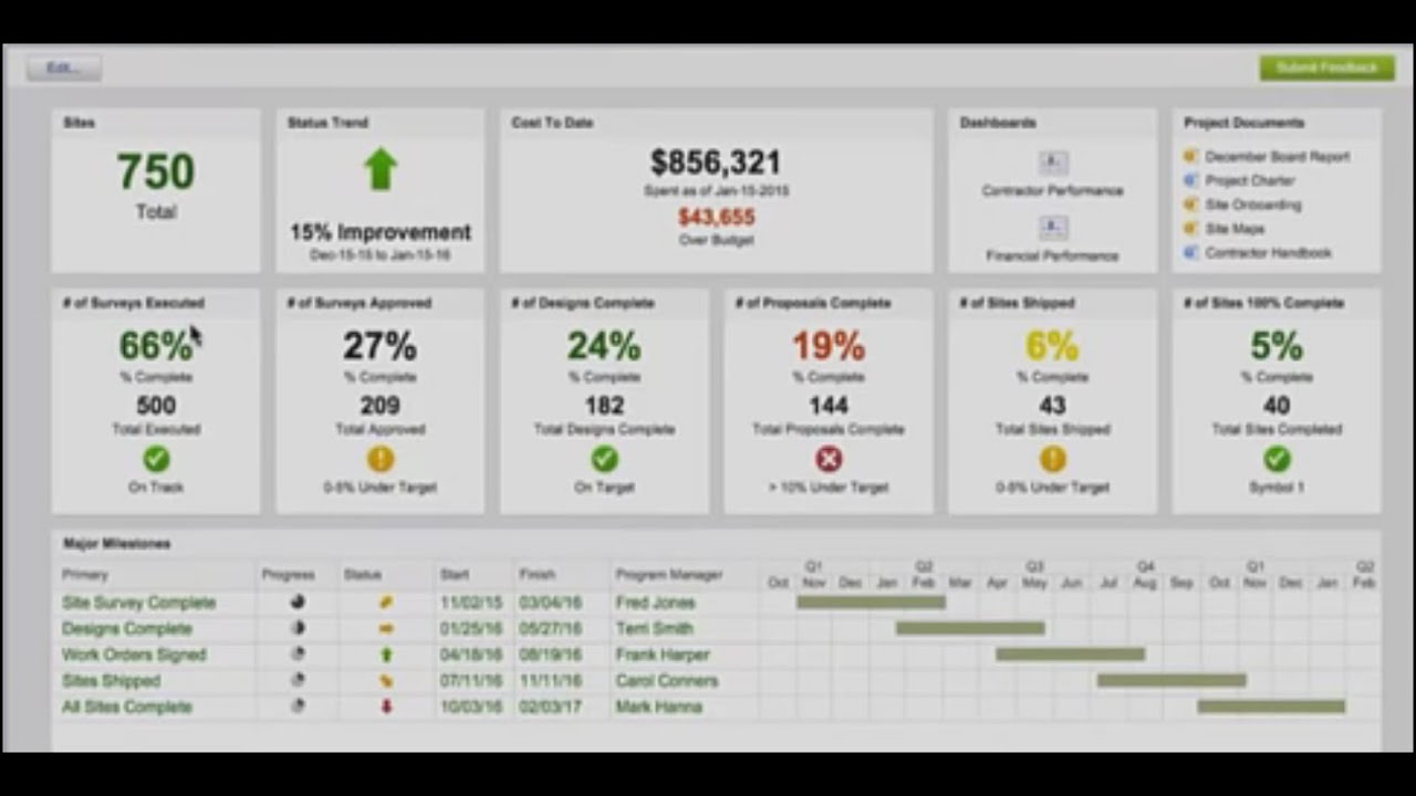 smartsheet dashboards webinar youtube