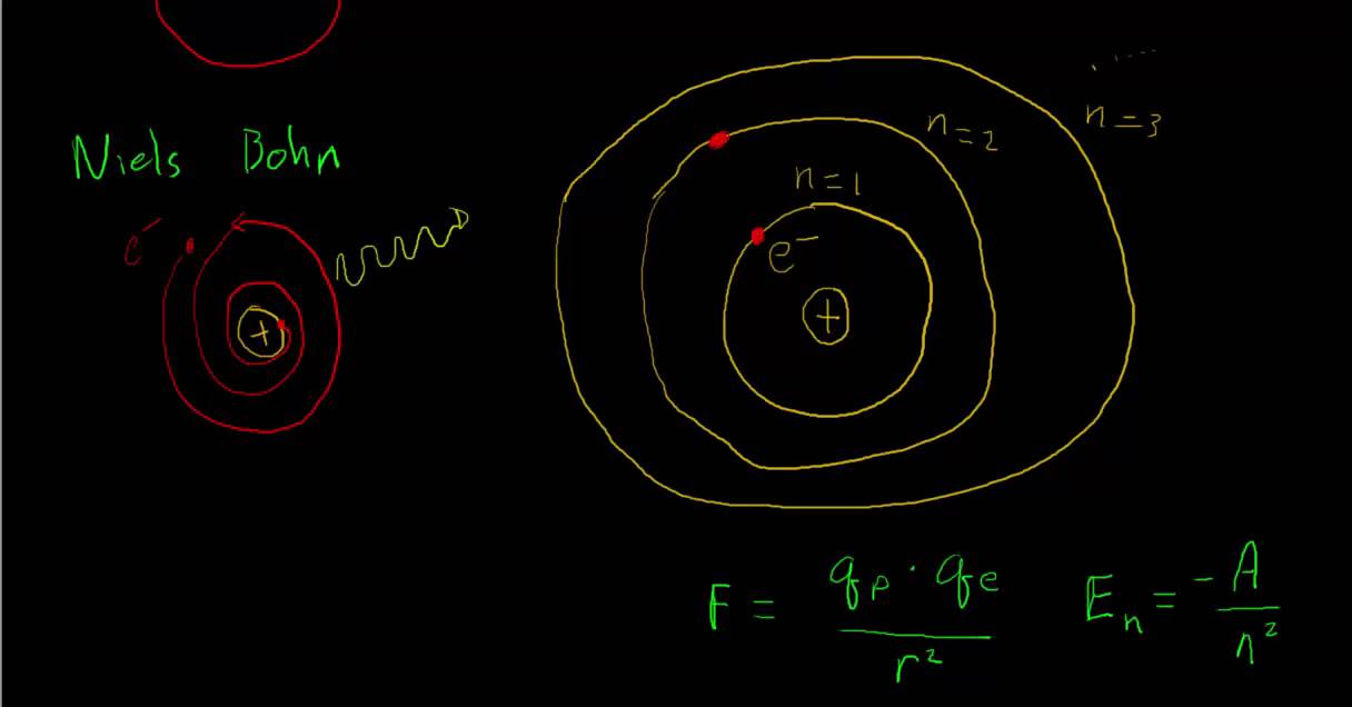 The Bohr Model of the Hydrogen Atom - YouTube