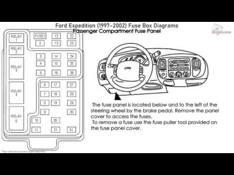ford expedition (1997-2002) fuse box diagrams - youtube  youtube