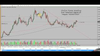 Profitable Trend line Break Out strategy. Forex