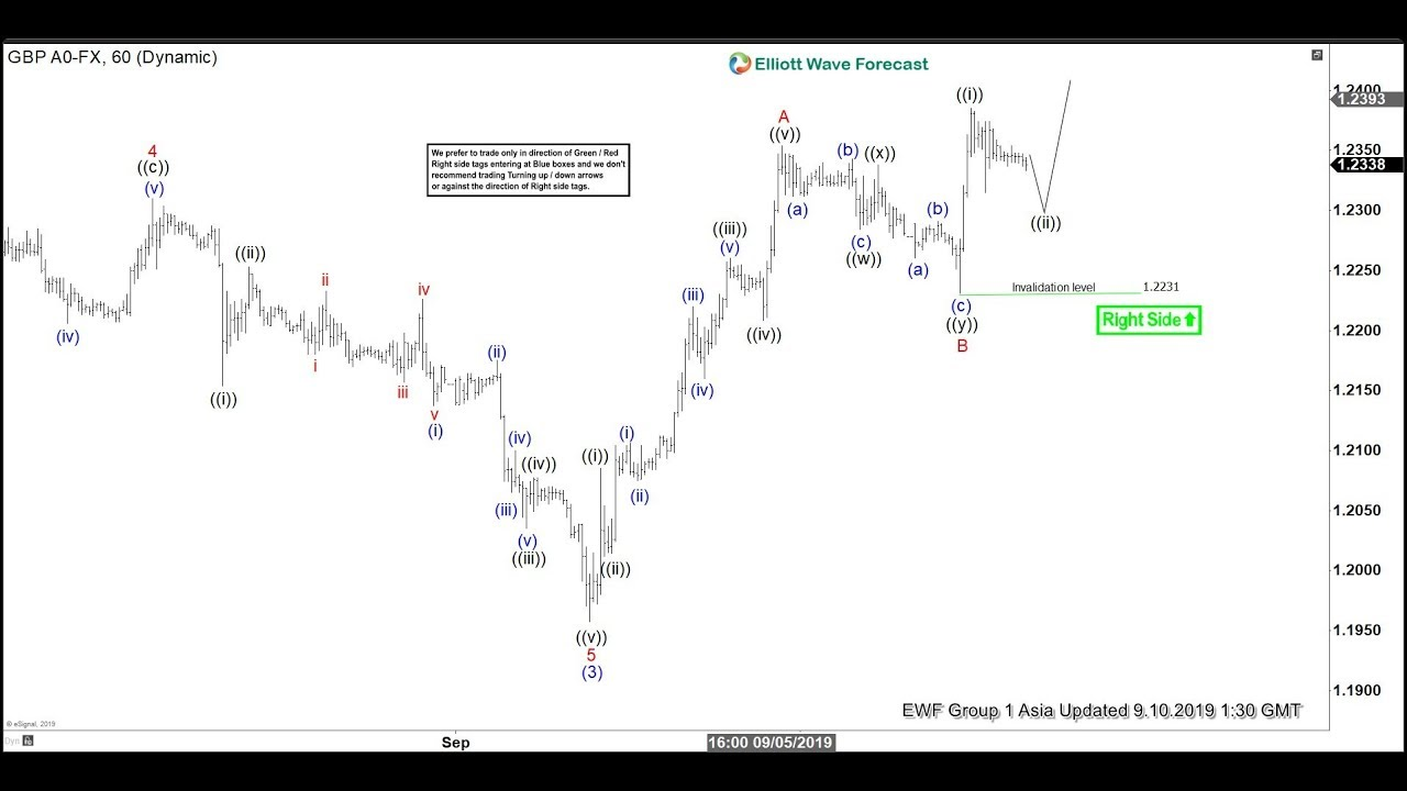 Further Rally in GBPUSD in Zigzag Structure | ELLIOTT WAVE FORECAST