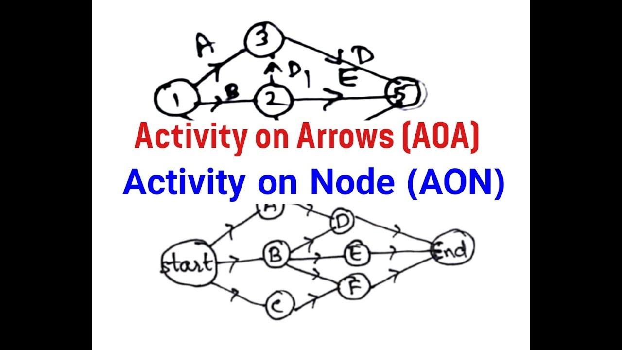#aoa #aon #activityonarrow