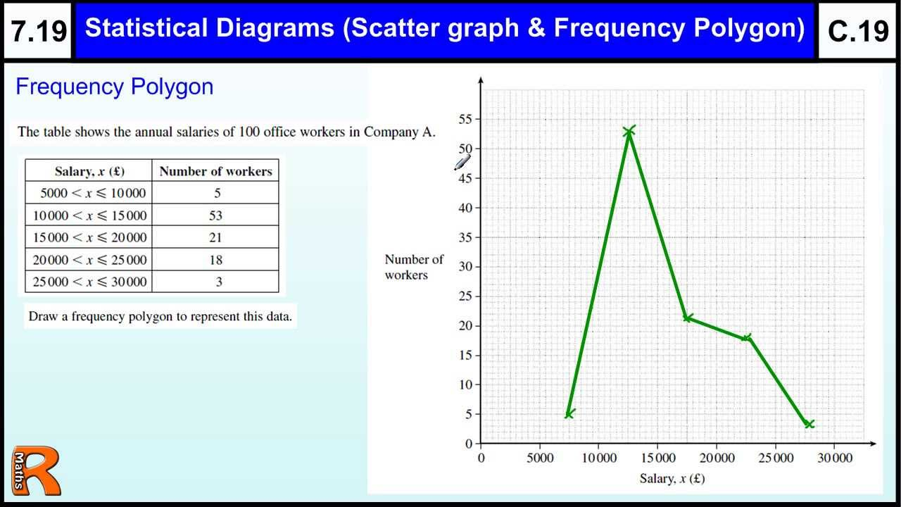 frequency polygons A histogram is a graphic version of a frequency distribution the graph consists of bars of equal width drawn adjacent to each other the horizontal scale represents.