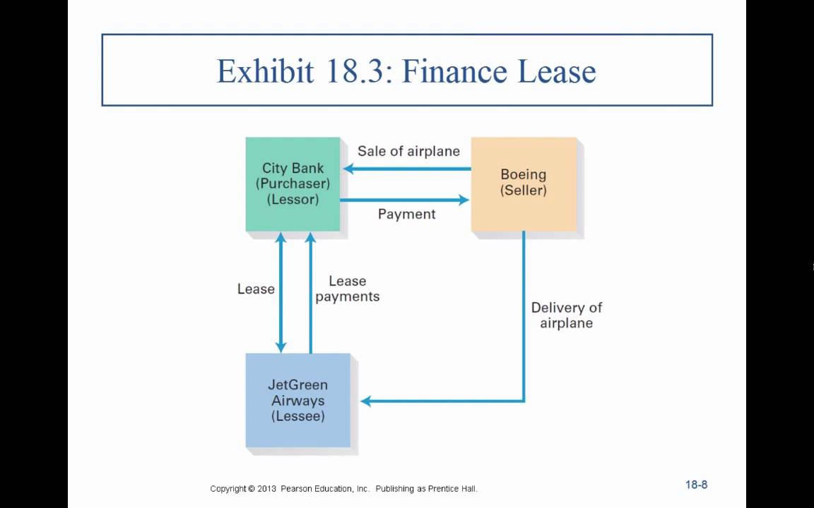 Business Law Ii Professor Sharma Lecture 1 Chapter 18 0131