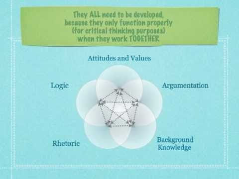 Good and bad arguments   Logical and Critical Thinking   The     Pinterest