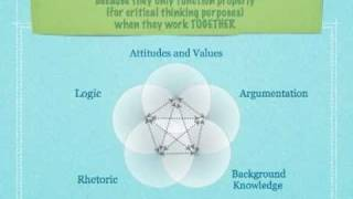 TCT 007 | 5 Essential Components of Critical Thinking | Part 1: Logic vs. Argumentation