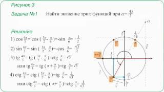 11 Формулы приведения и решение типовых задач