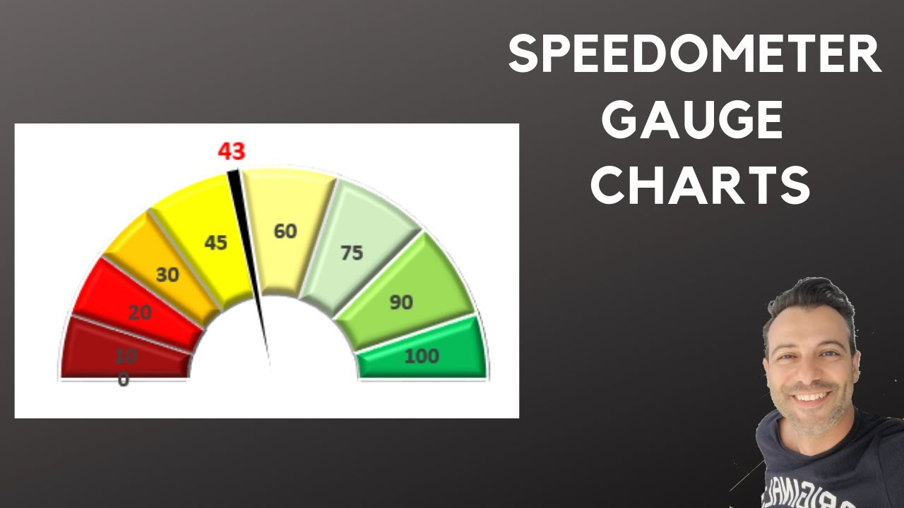 Speedometer Gauge Charts learn how to create and use them in Excel  Dashboards