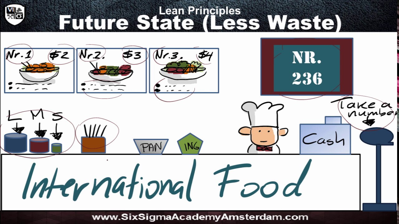Lean six sigma value stream mapping youtube lean six sigma value stream mapping xflitez Gallery