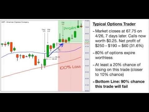 Best stock options course
