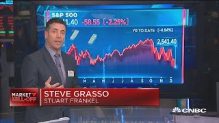 February lows key levels to watch, says Steve Grasso