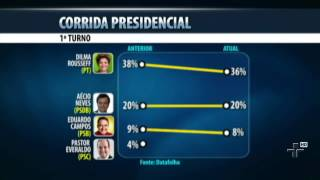 Pesquisa Datafolha mostra que  presidente Dilma Roussef continua na frente na corrida presidenc
