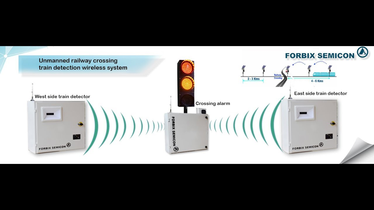 FORBIX SEMICON ⋆ Unmanned railway crossing alarm and train