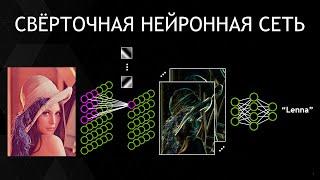 СВЕРТОЧНЫЕ НЕЙРОННЫЕ СЕТИ | Обучение сети на Python и TensorFlow (демо)