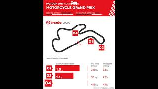 2019 Formula 1 GP de Mexico - The Brembo Animated Infographic
