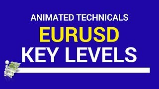$EURUSD Technicals - The balance of risk