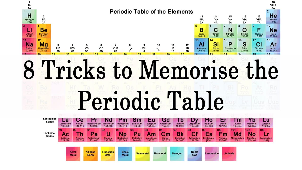 How to memorise periodic table easily image collections periodic how to memorise the periodic table choice image periodic table 8 tricks to memorise the periodic gamestrikefo Gallery