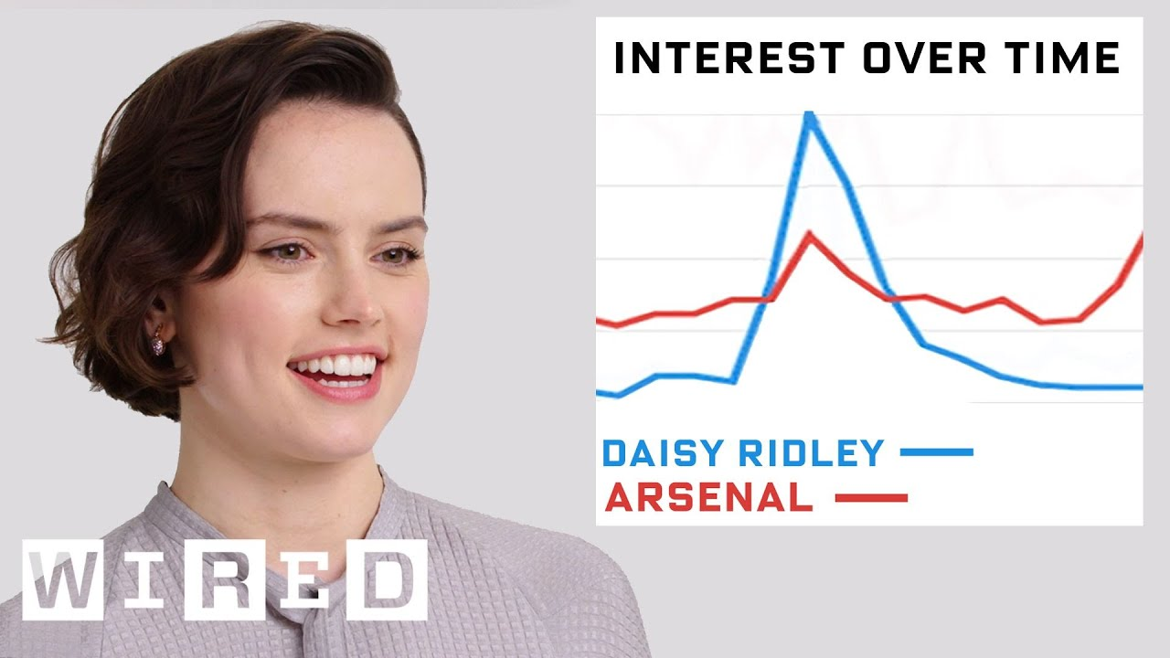 Daisy Ridley Reacts to Her Internet Presence | Data of Me