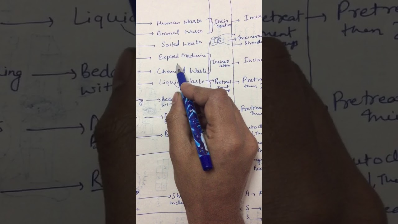 biomedical waste with mnemonic in hindi