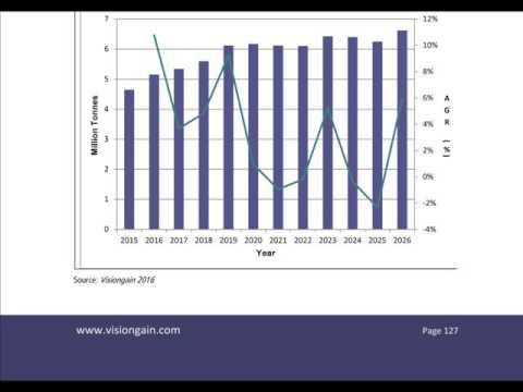 Aluminium Market Report 2016-2026