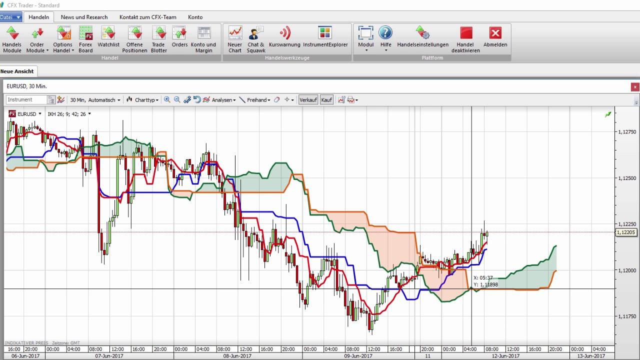 trendhandels forex systeme beste münzwährung in die sie jetzt investieren können