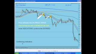 My Forex  Magic Wave. Recap of last week's trades and trade setups. By G. Samdani